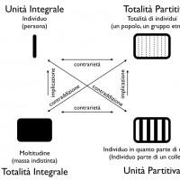 """Fig. 8. Quadrato semiotico che esprime i processi di """"attorializzazione"""" delle vittime nei due memoriali. I diversi percorsi interni al quadrato definiscono le due opposte assiologie e le diverse strategie di rappresentazione, collettiva o individuale, delle vittime"""