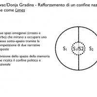 Fig. 9. Confine come Limes a Jasenovac