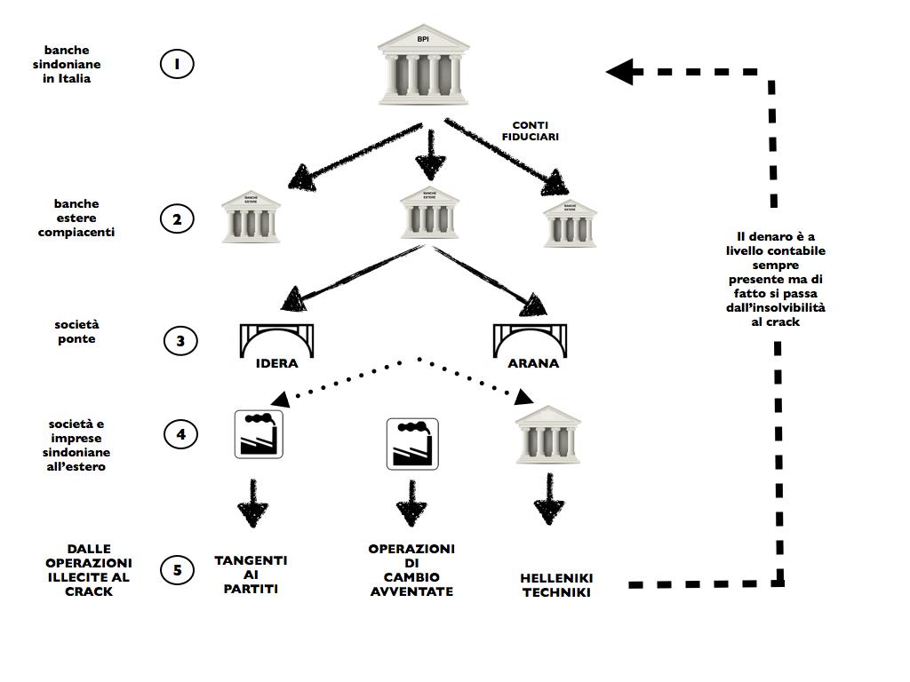 Una ricostruzione del funzionamento del sistema Sindona.