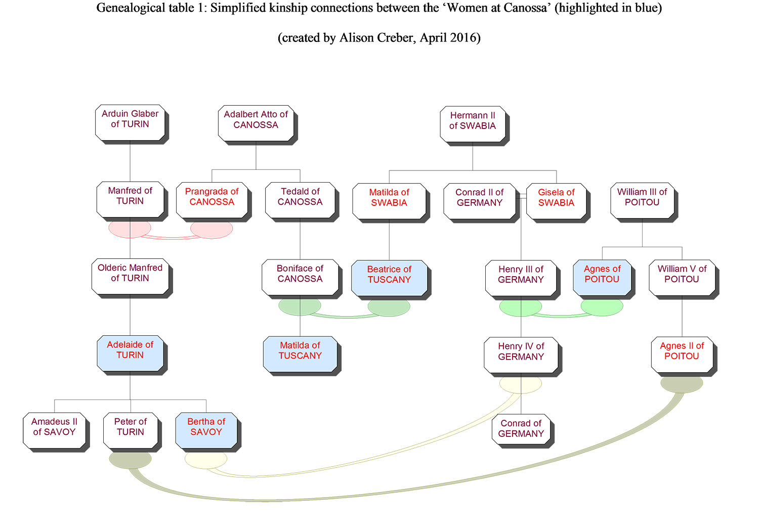 Genealogical table 1_Creber_Women at Canossa.jpg