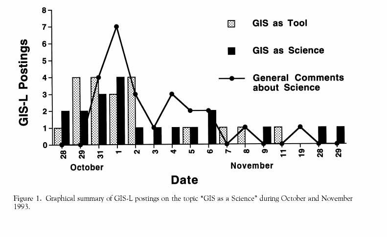 "Figure 1. Graphical summary of GIS-L postings on the topic ""GIS as a Science"" during October and November 1993."