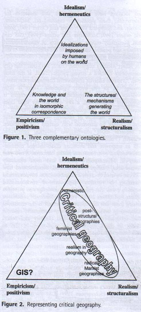 Figure 2. Representing critical geography. In E. Sheppard, Knowledge production through Critical GIS: Genealogy and Prospects, 'Cartographica', 40/4 (2005), 11.