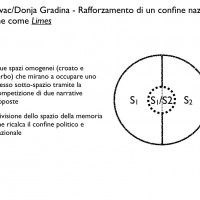 Fig. 9. Confine come Limes a Jasenovac